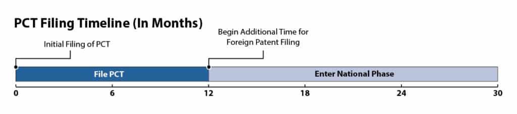 PCT Filing Timeline